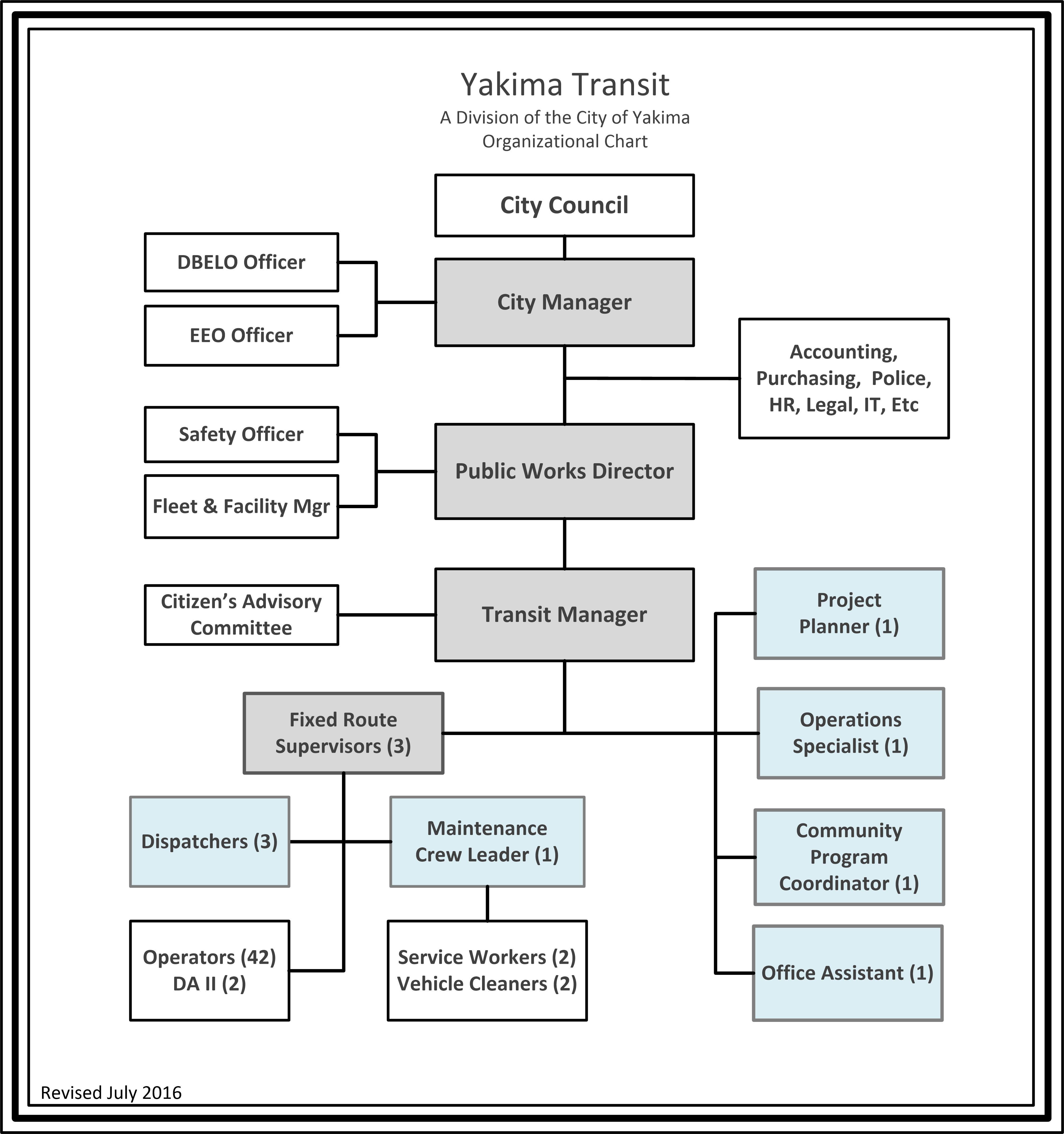 Organizational Chart Yakima Transit – Organizational Chart